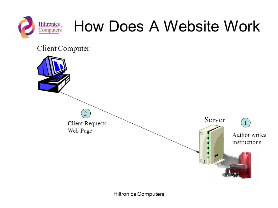 Hiltronics Computers How Does A Website Work Client Computer Server Author writes instructions 1 2 Client Requests Web Page