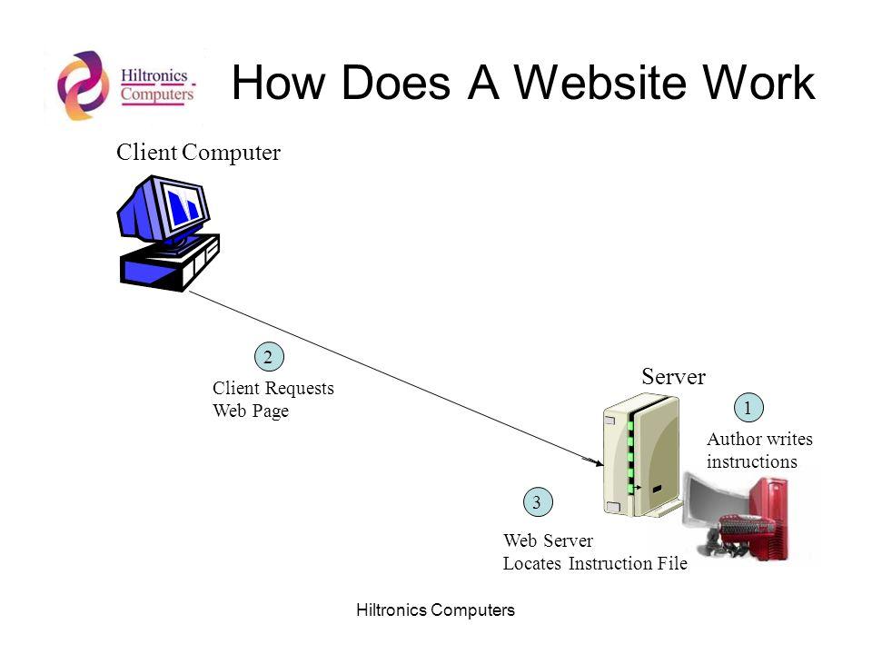 Hiltronics Computers How Does A Website Work Client Computer Server Author writes instructions 1 2 Client Requests Web Page 3 Web Server Locates Instr