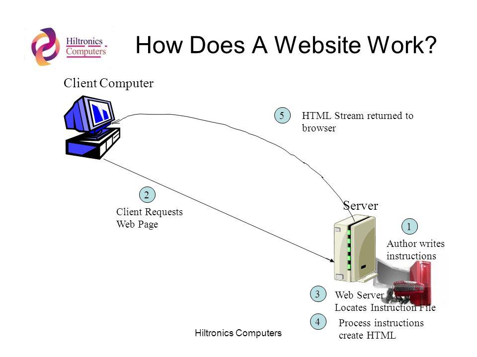 Hiltronics Computers How Does A Website Work? Client Computer Server Author writes instructions 1 2 Client Requests Web Page 3 Web Server Locates Inst