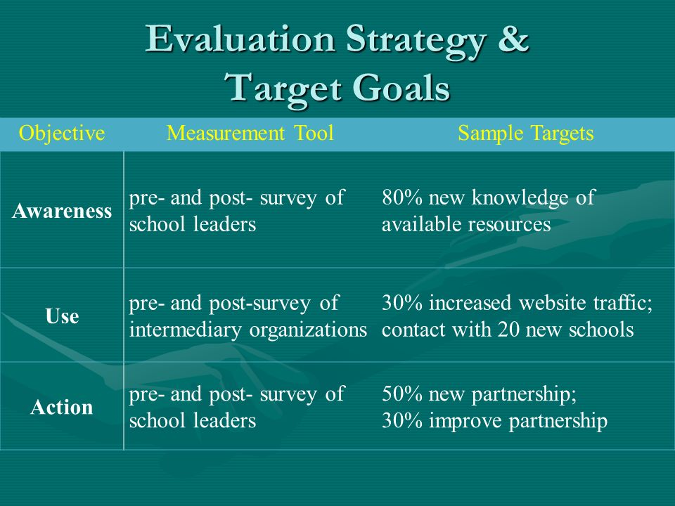 Evaluation Strategy & Target Goals ObjectiveMeasurement ToolSample Targets Awareness pre- and post- survey of school leaders 80% new knowledge of available resources Use pre- and post-survey of intermediary organizations 30% increased website traffic; contact with 20 new schools Action pre- and post- survey of school leaders 50% new partnership; 30% improve partnership