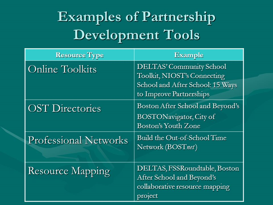 Examples of Partnership Development Tools Resource Type Example Online Toolkits DELTAS Community School Toolkit, NIOSTs Connecting School and After Sc