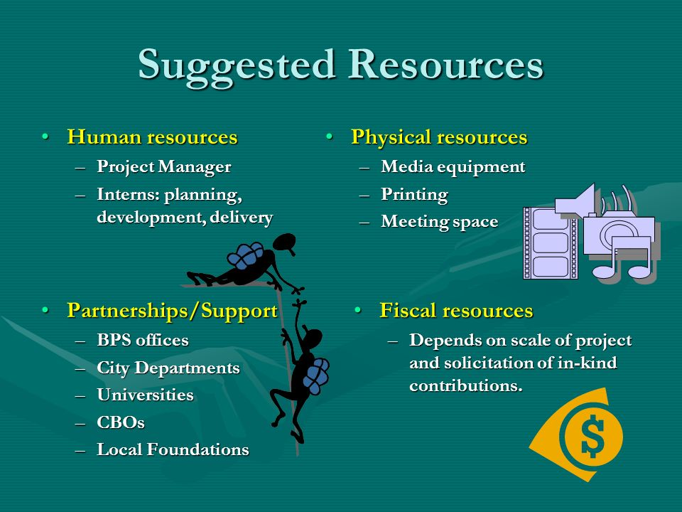 Suggested Resources Human resourcesHuman resources –Project Manager –Interns: planning, development, delivery Physical resources –Media equipment –Pri