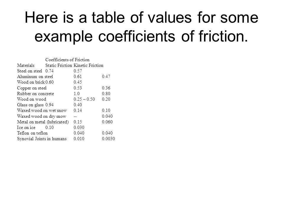 Here is a table of values for some example coefficients of friction. Coefficients of Friction MaterialsStatic FrictionKinetic Friction Steel on steel0