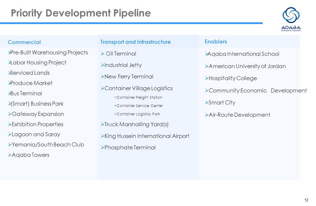 12 Priority Development Pipeline Commercial Pre-Built Warehousing Projects Labor Housing Project Serviced Lands Produce Market Bus Terminal (Smart) Bu