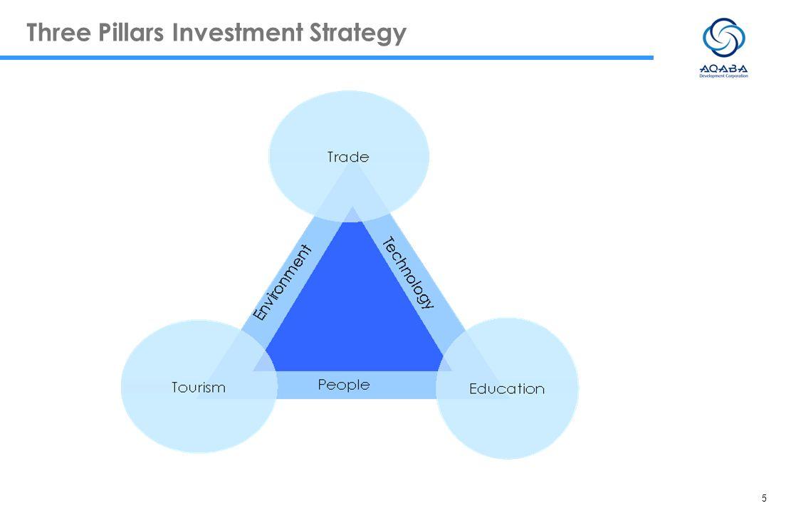 5 Three Pillars Investment Strategy