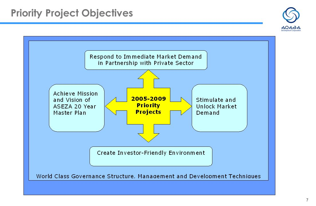 7 Priority Project Objectives