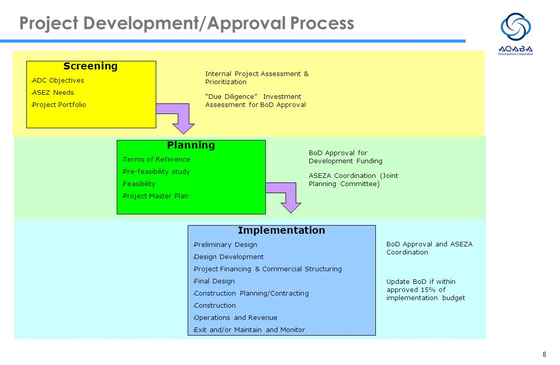 8 Project Development/Approval Process Screening ADC Objectives ASEZ Needs Project Portfolio Planning Terms of Reference Pre-feasibility study Feasibi
