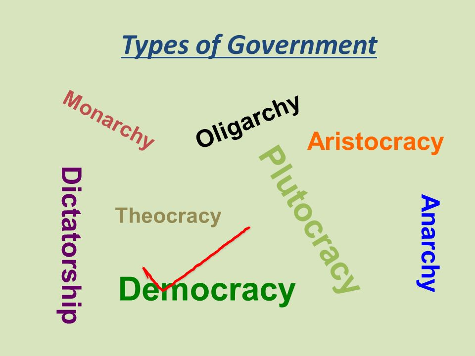Types of Government Monarchy Dictatorship Theocracy Oligarchy Aristocracy Plutocracy Democracy Anarchy