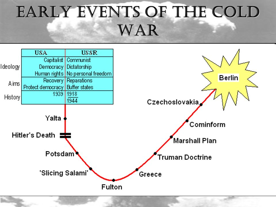 How Did These Events Contribute to the Rift Between the U.S. & U.S.S.R? EARLY EVENTS OF THE COLD WAR