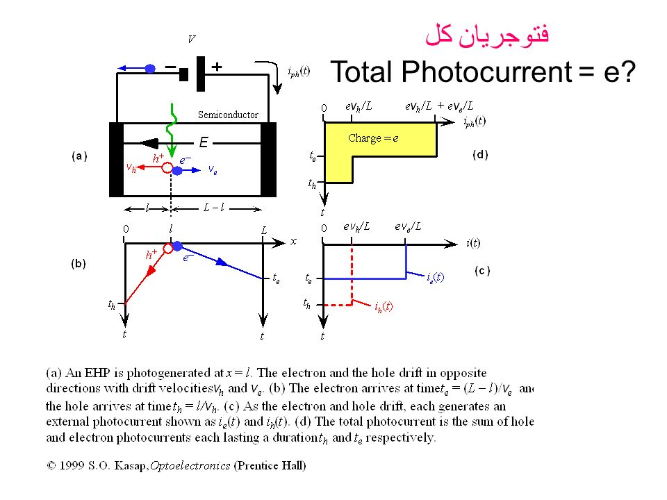 فتوجریان کل Total Photocurrent = e?