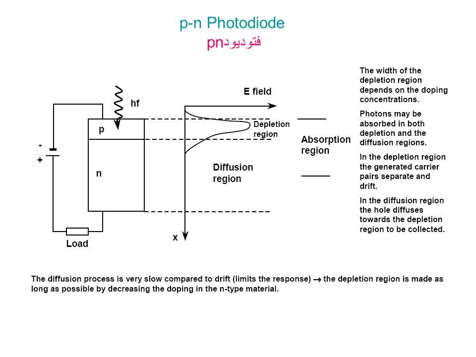 p-n Photodiode pnفتودیود