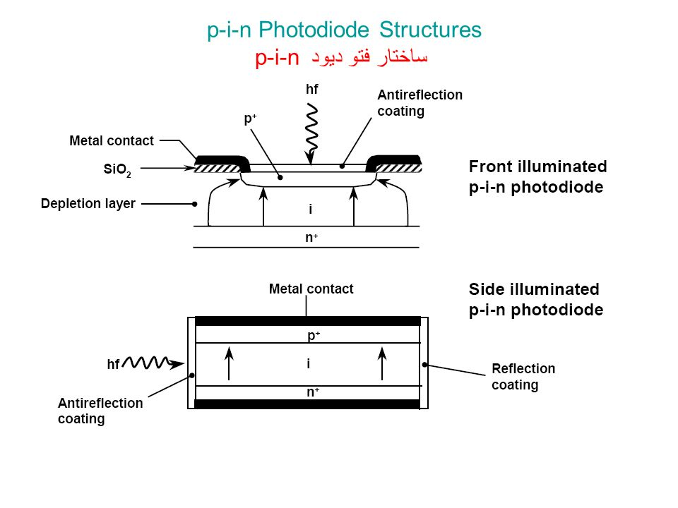 p-i-n Photodiode Structures p-i-n ساختار فتو ديود
