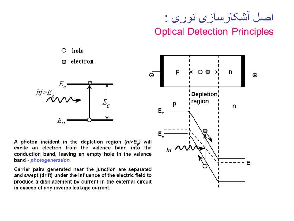 اصل آشکارسازی نوری : Optical Detection Principles