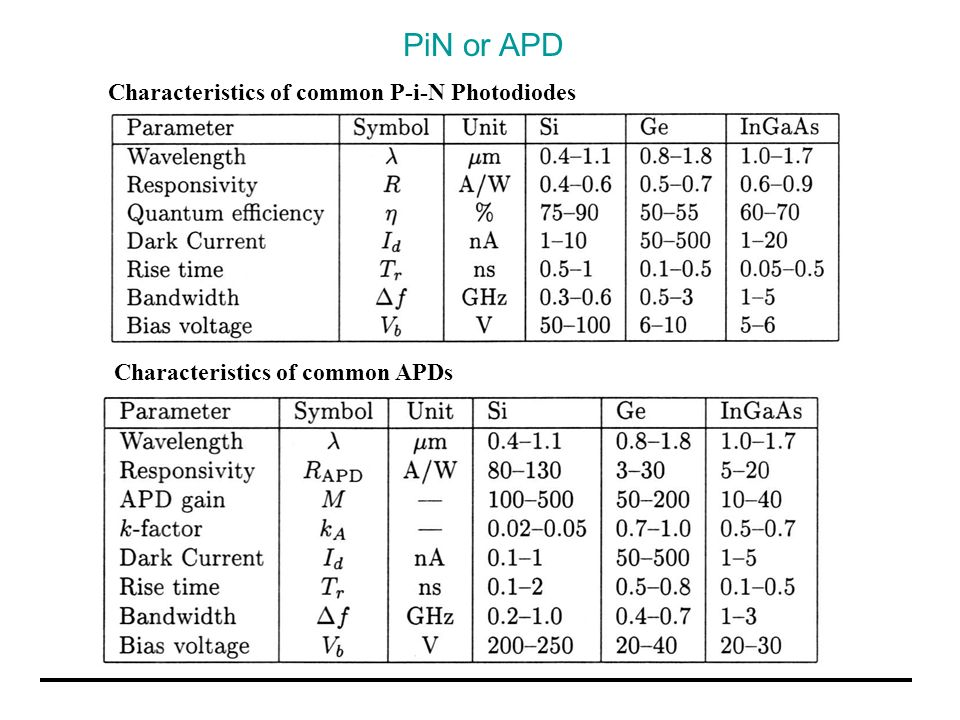 PiN or APD Characteristics of common P-i-N Photodiodes Characteristics of common APDs