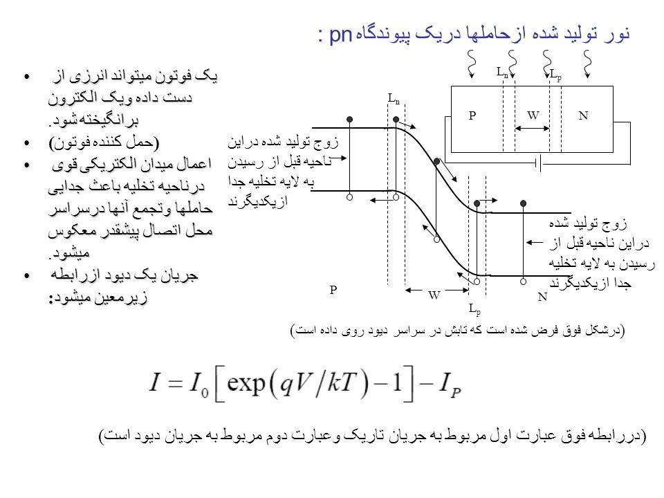 : pnنور تولید شده ازحاملها دریک پیوندگاه W زوج تولید شده دراین ناحیه قبل از رسیدن به لایه تخلیه جدا ازیکدیگرند P N LpLp LnLn PNW LpLp LnLn ( درشکل فوق