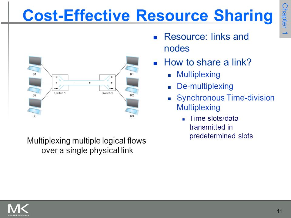 11 Chapter 1 Cost-Effective Resource Sharing Resource: links and nodes How to share a link.