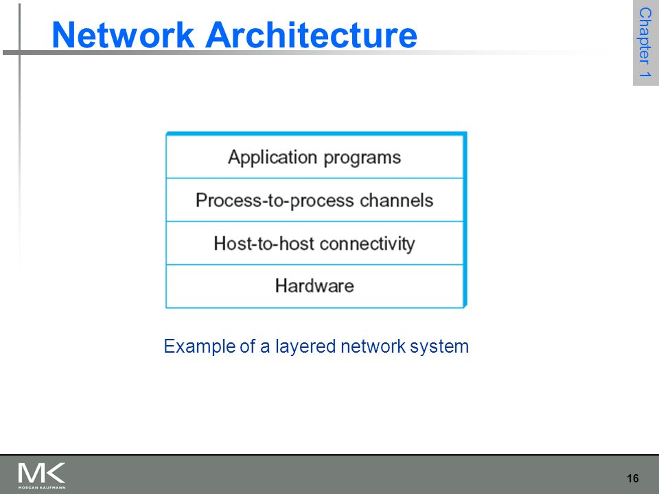 16 Chapter 1 Network Architecture Example of a layered network system