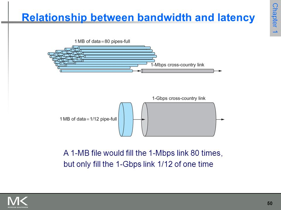 50 Chapter 1 Relationship between bandwidth and latency A 1-MB file would fill the 1-Mbps link 80 times, but only fill the 1-Gbps link 1/12 of one time