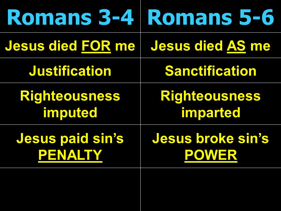 Romans 3-4Romans 5-6 Jesus died FOR meJesus died AS me JustificationSanctification Righteousness imputed Righteousness imparted Jesus paid sins PENALTY Jesus broke sins POWER