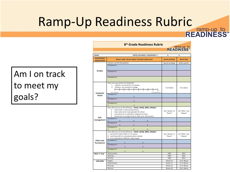 Ramp-Up Readiness Rubric Am I on track to meet my goals?
