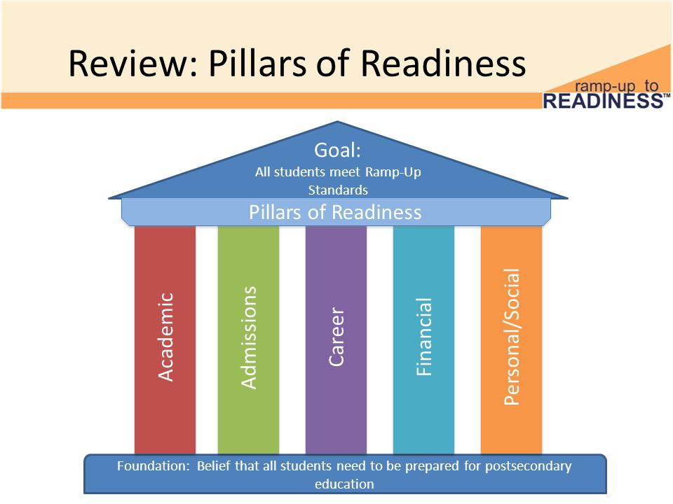 Review: Pillars of Readiness Plan Foundation: Belief that all students need to be prepared for postsecondary education Goal: All students meet Ramp-Up