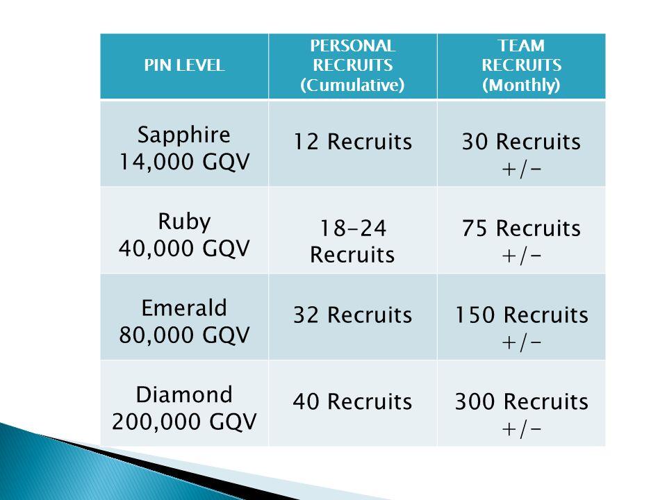 PIN LEVEL PERSONAL RECRUITS (Cumulative) TEAM RECRUITS (Monthly) Sapphire 14,000 GQV 12 Recruits30 Recruits +/- Ruby 40,000 GQV 18-24 Recruits 75 Recruits +/- Emerald 80,000 GQV 32 Recruits150 Recruits +/- Diamond 200,000 GQV 40 Recruits300 Recruits +/-