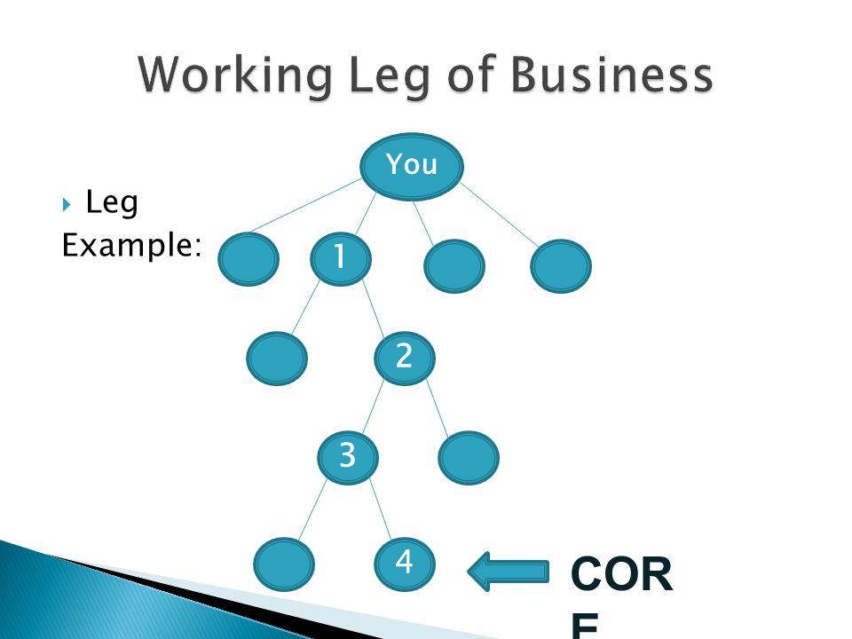 Leg Example: You 1 2 3 4 COR E