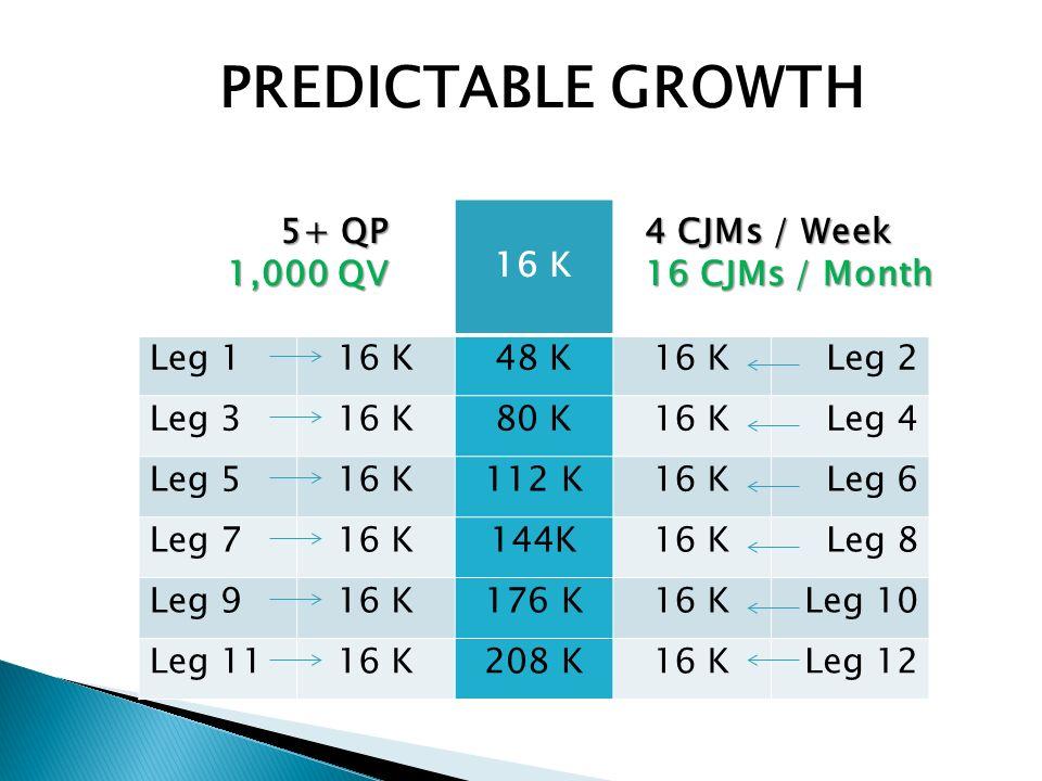 16 K Leg 116 K48 K16 KLeg 2 Leg 316 K80 K16 KLeg 4 Leg 516 K112 K16 KLeg 6 Leg 716 K144K16 KLeg 8 Leg 916 K176 K16 KLeg 10 Leg 1116 K208 K16 KLeg 12 4 CJMs / Week 16 CJMs / Month 5+ QP 1,000 QV PREDICTABLE GROWTH