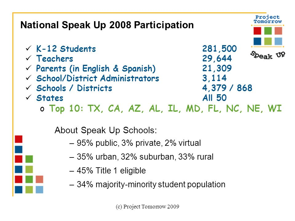 (c) Project Tomorrow 2009 K-12 Students281,500 Teachers29,644 Parents (in English & Spanish)21,309 School/District Administrators3,114 Schools / Districts4,379 / 868 States All 50 oTop 10: TX, CA, AZ, AL, IL, MD, FL, NC, NE, WI About Speak Up Schools: –95% public, 3% private, 2% virtual –35% urban, 32% suburban, 33% rural –45% Title 1 eligible –34% majority-minority student population National Speak Up 2008 Participation