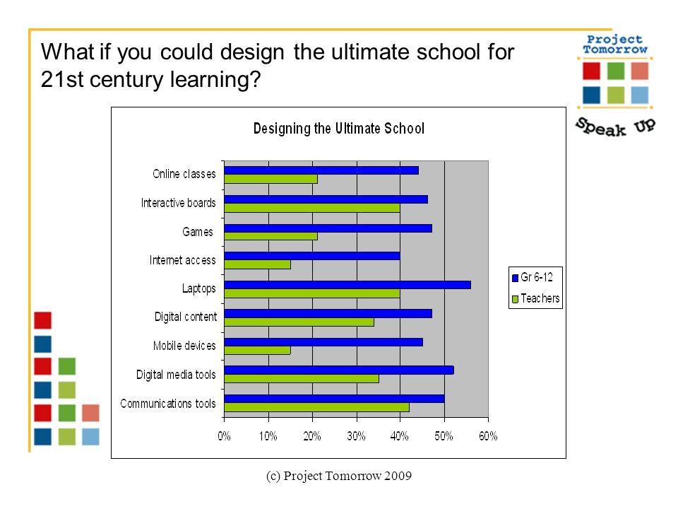 (c) Project Tomorrow 2009 What if you could design the ultimate school for 21st century learning?