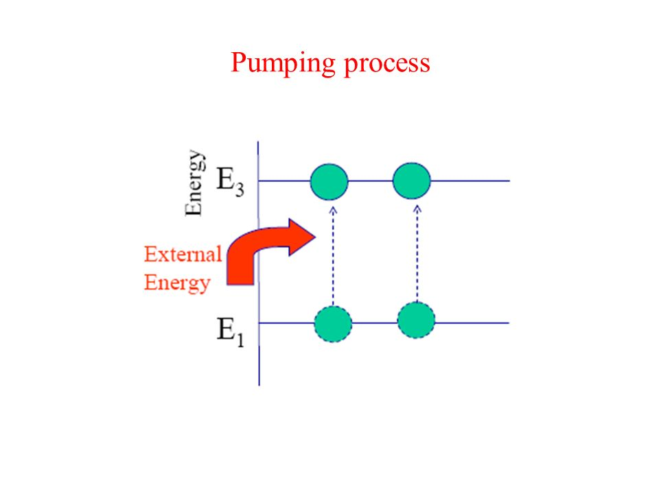 Pumping Atoms want to exist at the lowest possible energy levels; thats the law of nature. To raise them to higher levels, which is necessary for atom