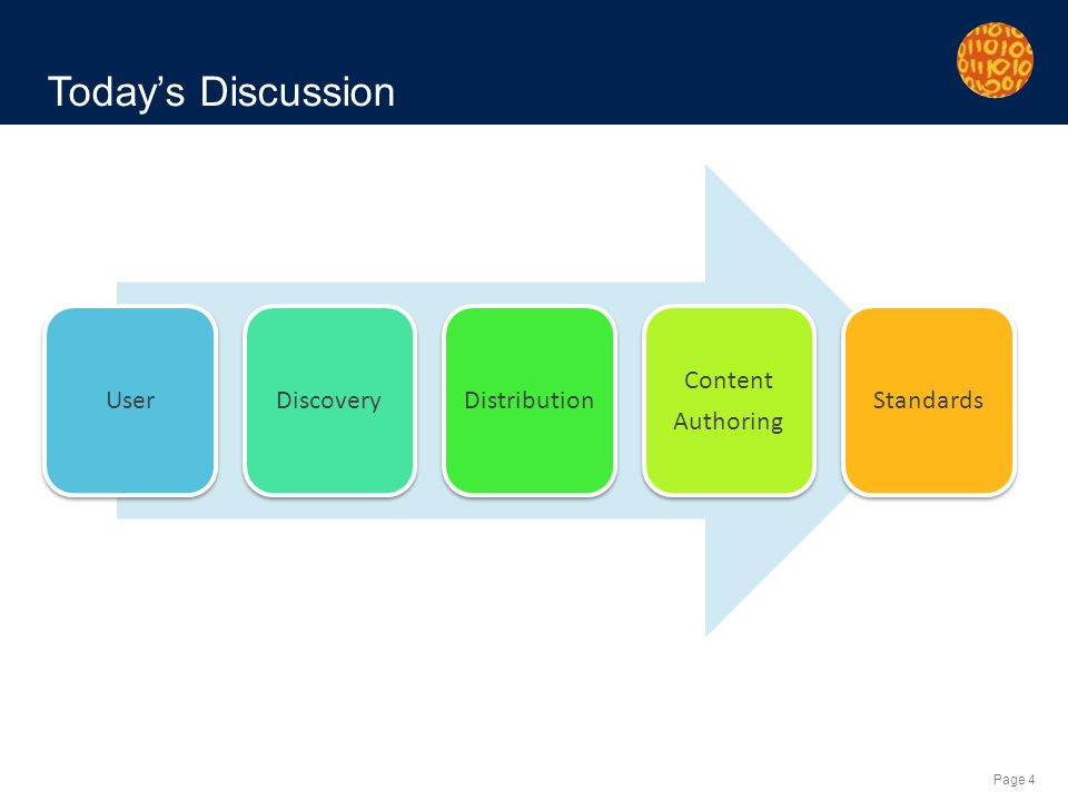 Page 4 UserDiscoveryDistribution Content Authoring Standards Todays Discussion