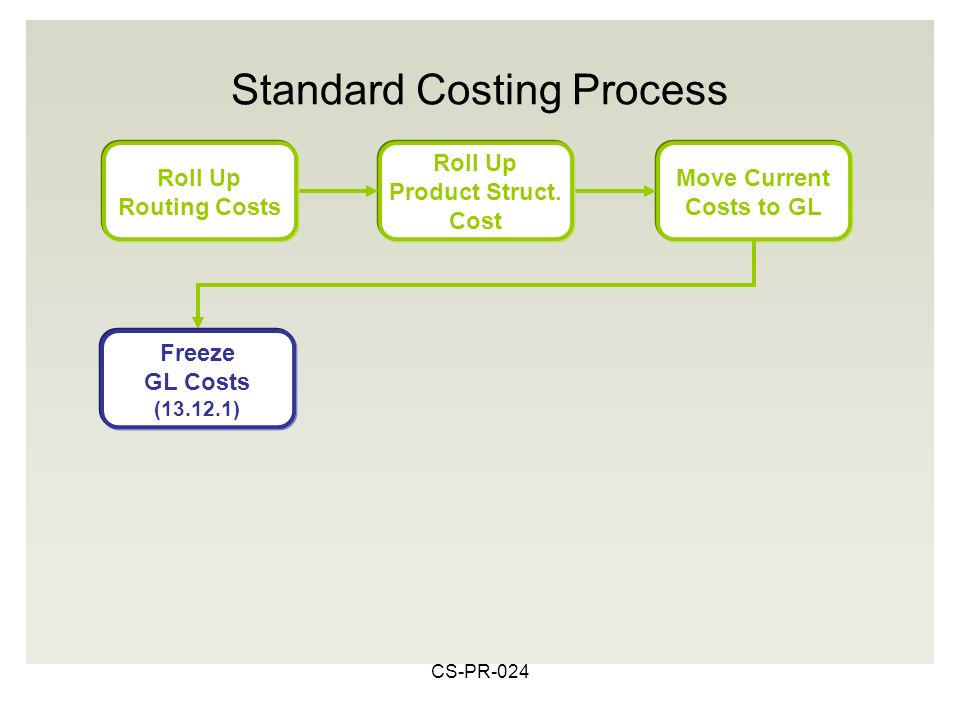CS-PR-024 Move Current Costs to GL Roll Up Product Struct.