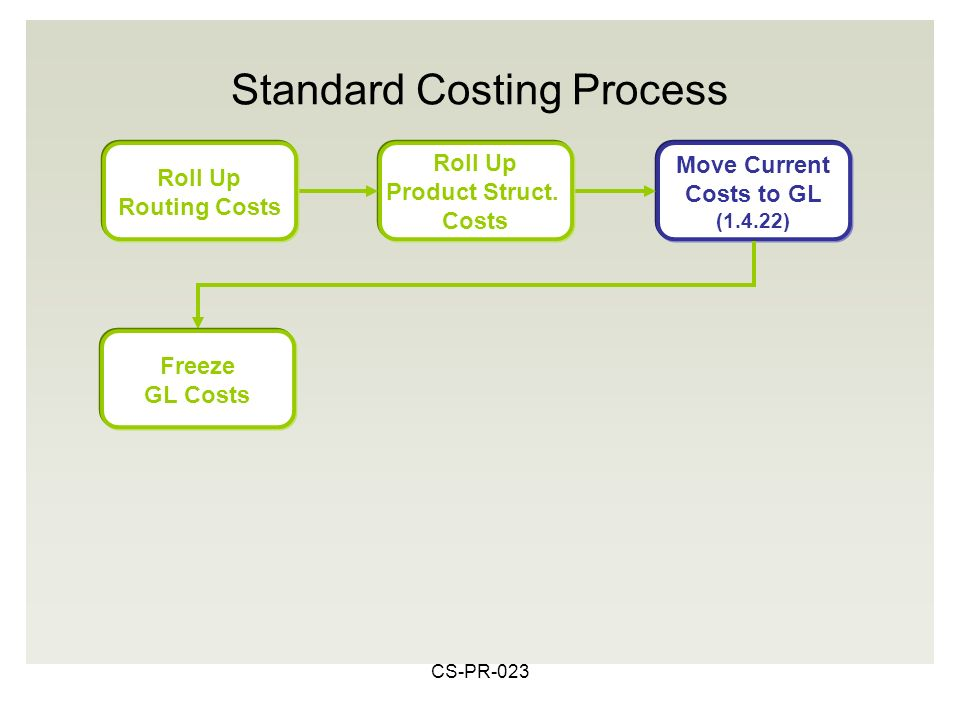 CS-PR-023 Move Current Costs to GL (1.4.22) Roll Up Product Struct.