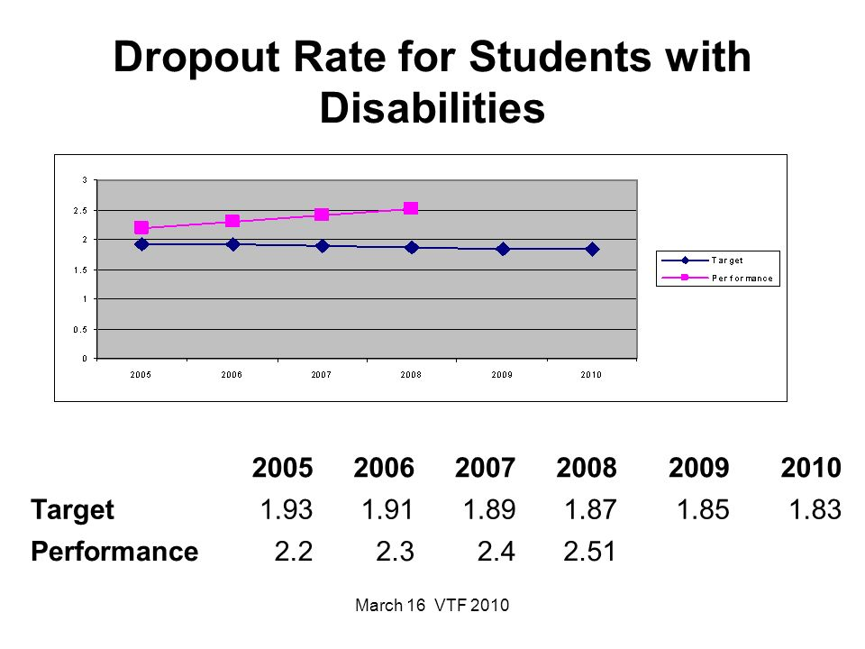 March 16 VTF 2010 Dropout Rate for Students with Disabilities 200520062007200820092010 Target1.931.911.891.871.851.83 Performance2.22.32.42.51
