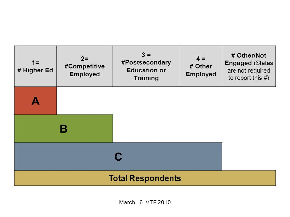 March 16 VTF 2010 1= # Higher Ed 2= #Competitive Employed 3 = #Postsecondary Education or Training 4 = # Other Employed # Other/Not Engaged (States are not required to report this #) A B C Total Respondents