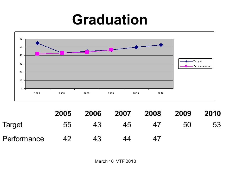 March 16 VTF 2010 Federal Requirements Census New indicator 2009-2010 collection is base line to set new targets for state