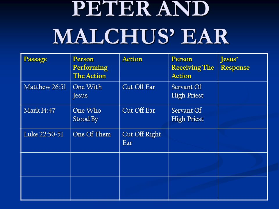 PETER AND MALCHUS EAR Passage Person Performing The Action Action Person Receiving The Action Jesus Response Matthew 26:51 One With Jesus Cut Off Ear Servant Of High Priest Mark 14:47 One Who Stood By Cut Off Ear Servant Of High Priest Luke 22:50-51 One Of Them Cut Off Right Ear