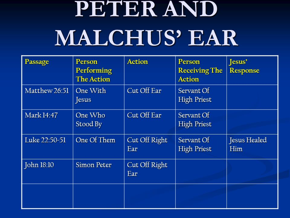 PETER AND MALCHUS EAR Passage Person Performing The Action Action Person Receiving The Action Jesus Response Matthew 26:51 One With Jesus Cut Off Ear Servant Of High Priest Mark 14:47 One Who Stood By Cut Off Ear Servant Of High Priest Luke 22:50-51 One Of Them Cut Off Right Ear Servant Of High Priest Jesus Healed Him John 18:10 Simon Peter Cut Off Right Ear