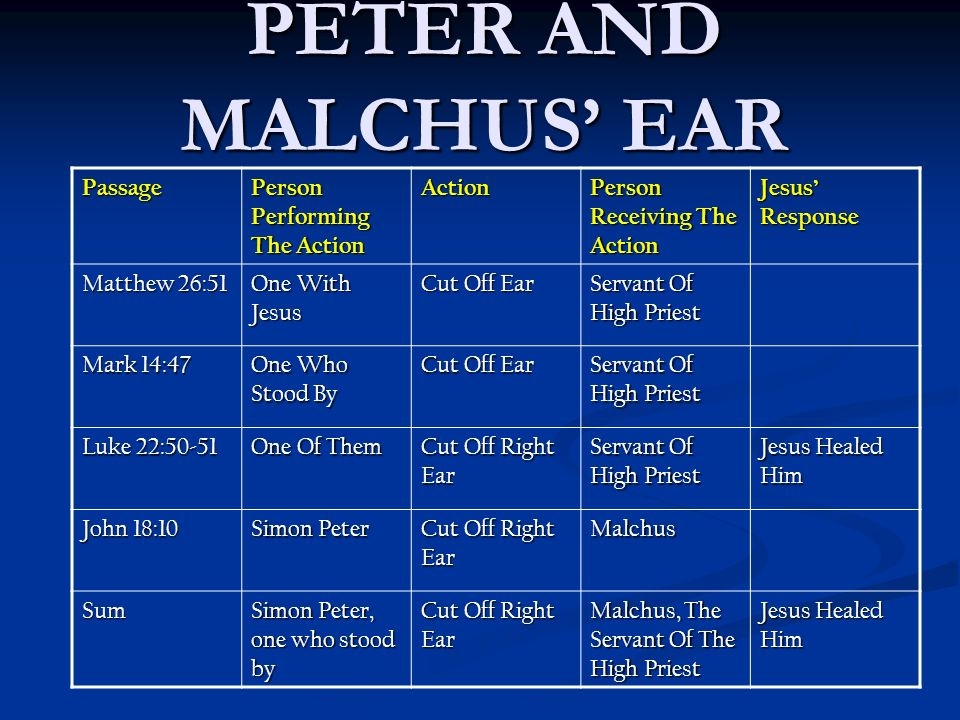 PETER AND MALCHUS EAR Passage Person Performing The Action Action Person Receiving The Action Jesus Response Matthew 26:51 One With Jesus Cut Off Ear Servant Of High Priest Mark 14:47 One Who Stood By Cut Off Ear Servant Of High Priest Luke 22:50-51 One Of Them Cut Off Right Ear Servant Of High Priest Jesus Healed Him John 18:10 Simon Peter Cut Off Right Ear Malchus Sum Simon Peter, one who stood by Cut Off Right Ear Malchus, The Servant Of The High Priest Jesus Healed Him