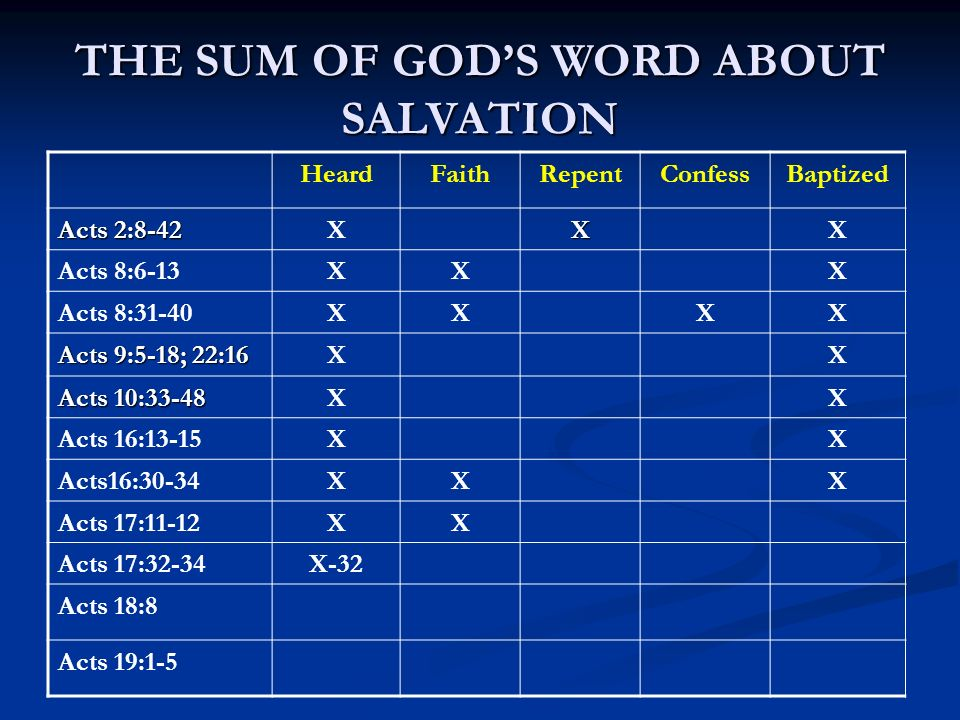 THE SUM OF GODS WORD ABOUT SALVATION HeardFaithRepentConfessBaptized Acts 2:8-42 XXX Acts 8:6-13XXX Acts 8:31-40XXXX Acts 9:5-18; 22:16 XX Acts 10:33-48 XX Acts 16:13-15XX Acts16:30-34XXX Acts 17:11-12XX Acts 17:32-34X-32 Acts 18:8 Acts 19:1-5