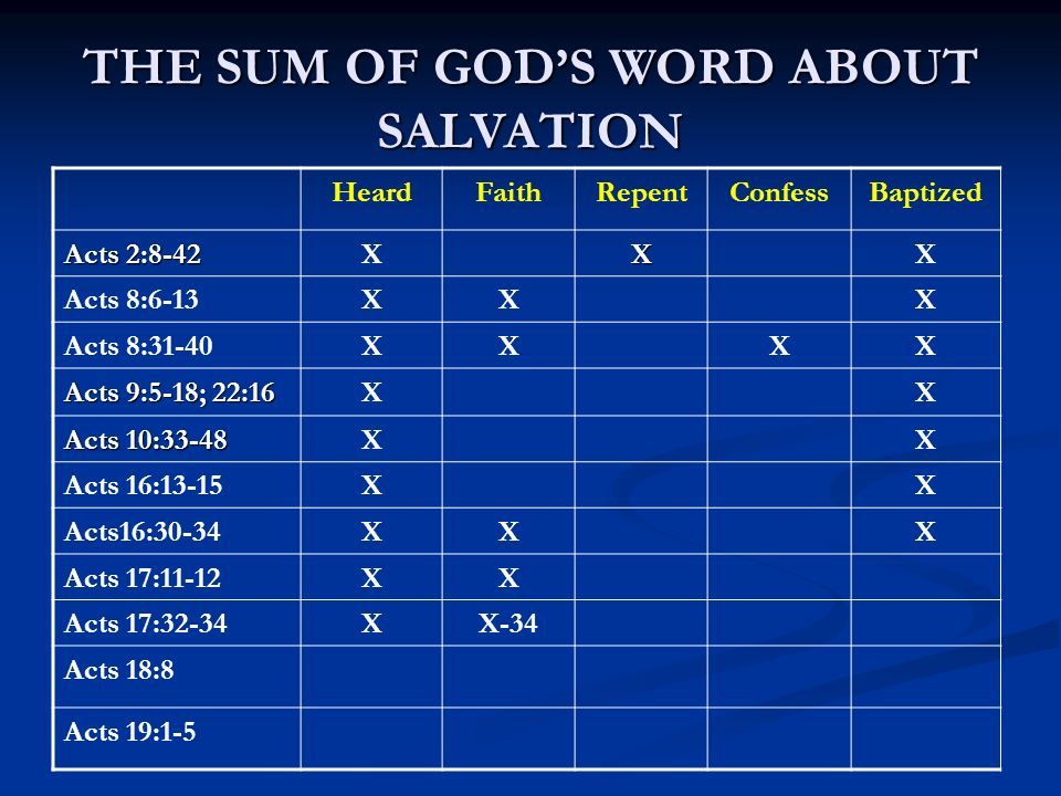 THE SUM OF GODS WORD ABOUT SALVATION HeardFaithRepentConfessBaptized Acts 2:8-42 XXX Acts 8:6-13XXX Acts 8:31-40XXXX Acts 9:5-18; 22:16 XX Acts 10:33-48 XX Acts 16:13-15XX Acts16:30-34XXX Acts 17:11-12XX Acts 17:32-34XX-34 Acts 18:8 Acts 19:1-5