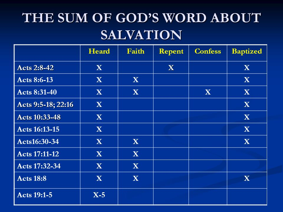 THE SUM OF GODS WORD ABOUT SALVATION HeardFaithRepentConfessBaptized Acts 2:8-42 XXX Acts 8:6-13XXX Acts 8:31-40XXXX Acts 9:5-18; 22:16 XX Acts 10:33-48 XX Acts 16:13-15XX Acts16:30-34XXX Acts 17:11-12XX Acts 17:32-34XX Acts 18:8XXX Acts 19:1-5X-5