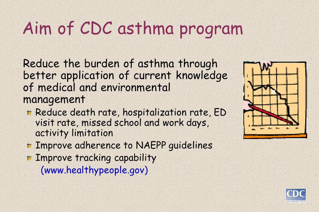 Aim of CDC asthma program Reduce the burden of asthma through better application of current knowledge of medical and environmental management Reduce death rate, hospitalization rate, ED visit rate, missed school and work days, activity limitation Improve adherence to NAEPP guidelines Improve tracking capability (www.healthypeople.gov)