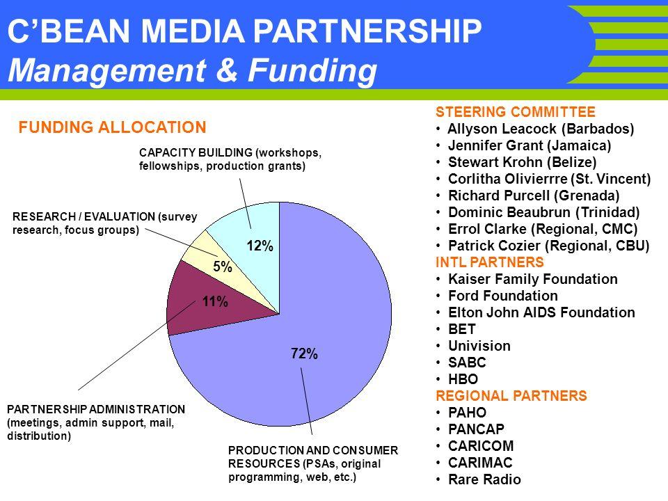 . CBEAN MEDIA PARTNERSHIP Management & Funding STEERING COMMITTEE Allyson Leacock (Barbados) Jennifer Grant (Jamaica) Stewart Krohn (Belize) Corlitha
