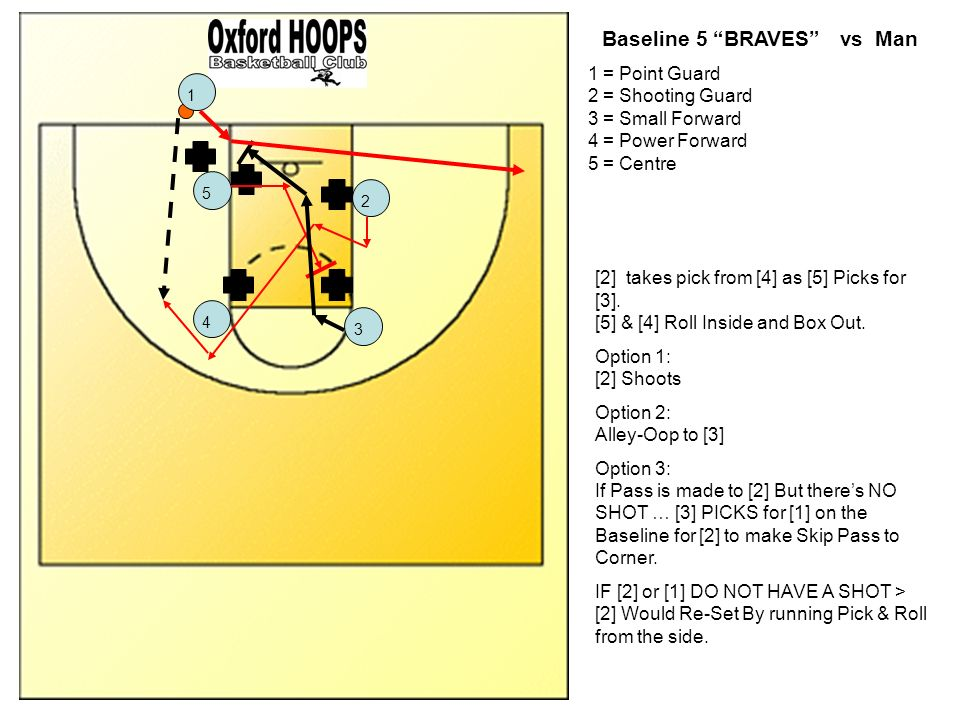 Baseline 5 BRAVES vs Man 1 = Point Guard 2 = Shooting Guard 3 = Small Forward 4 = Power Forward 5 = Centre 12453 [2] takes pick from [4] as [5] Picks