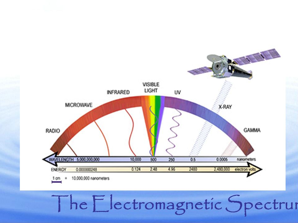 There are light wavelengths that are visible and some that are invisible to the human eye.
