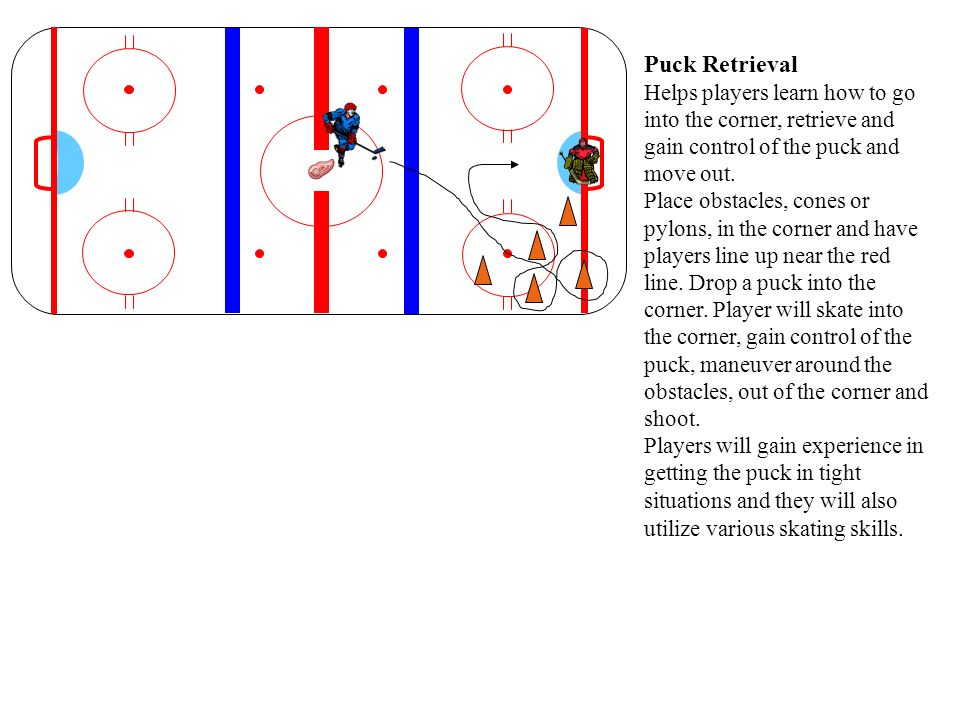 Puck Retrieval Helps players learn how to go into the corner, retrieve and gain control of the puck and move out. Place obstacles, cones or pylons, in