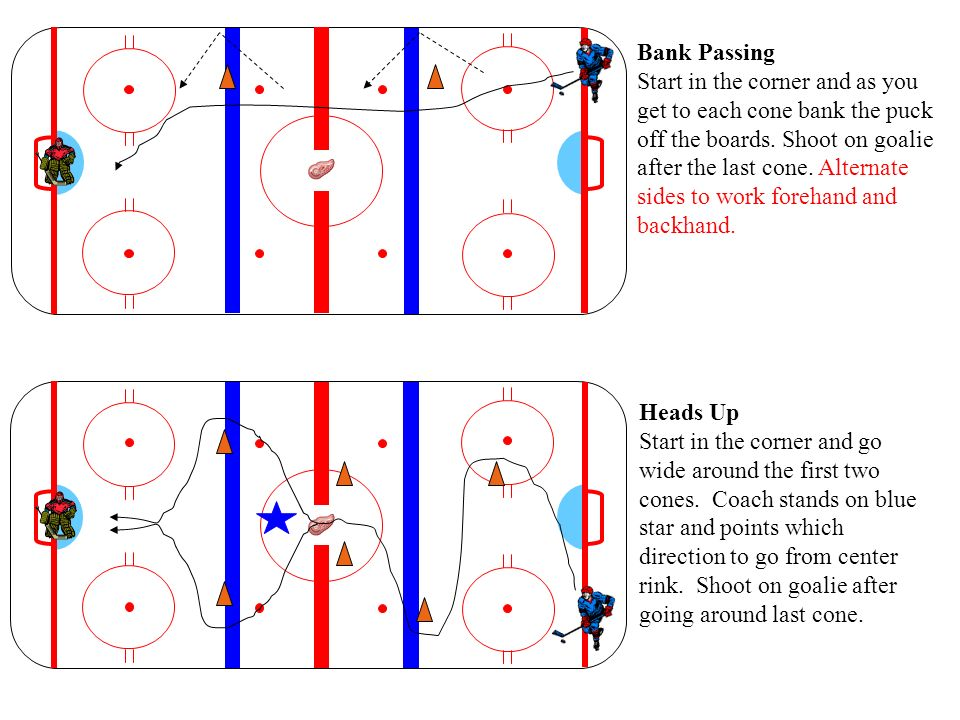 Bank Passing Start in the corner and as you get to each cone bank the puck off the boards. Shoot on goalie after the last cone. Alternate sides to wor