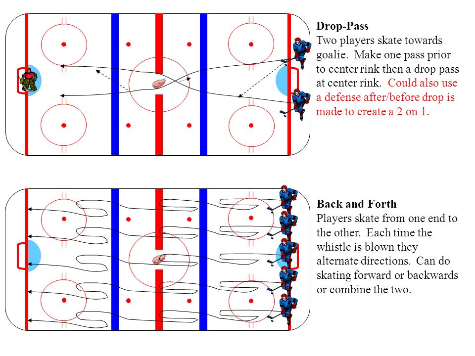 Drop-Pass Two players skate towards goalie. Make one pass prior to center rink then a drop pass at center rink. Could also use a defense after/before